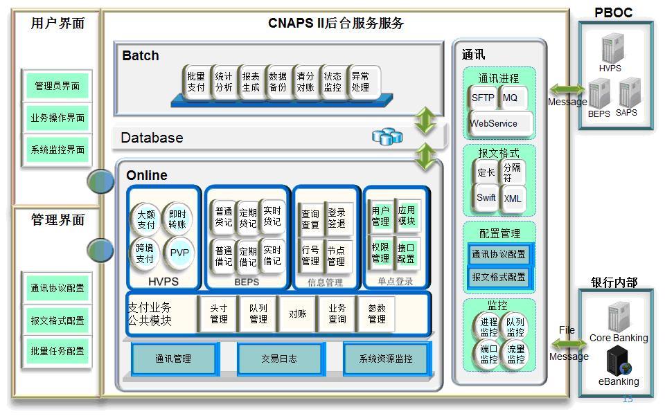 如何根据银行CNAPS码获取银行总行编号